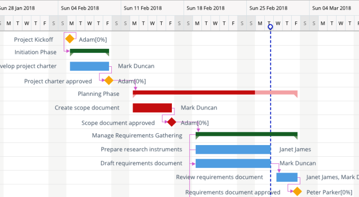Best Online Project Management Tools And Software - Software requirements gathering tools